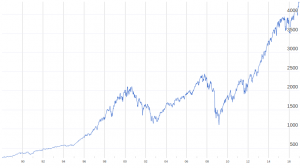 S&P 500 Total Return - Evolution historique.