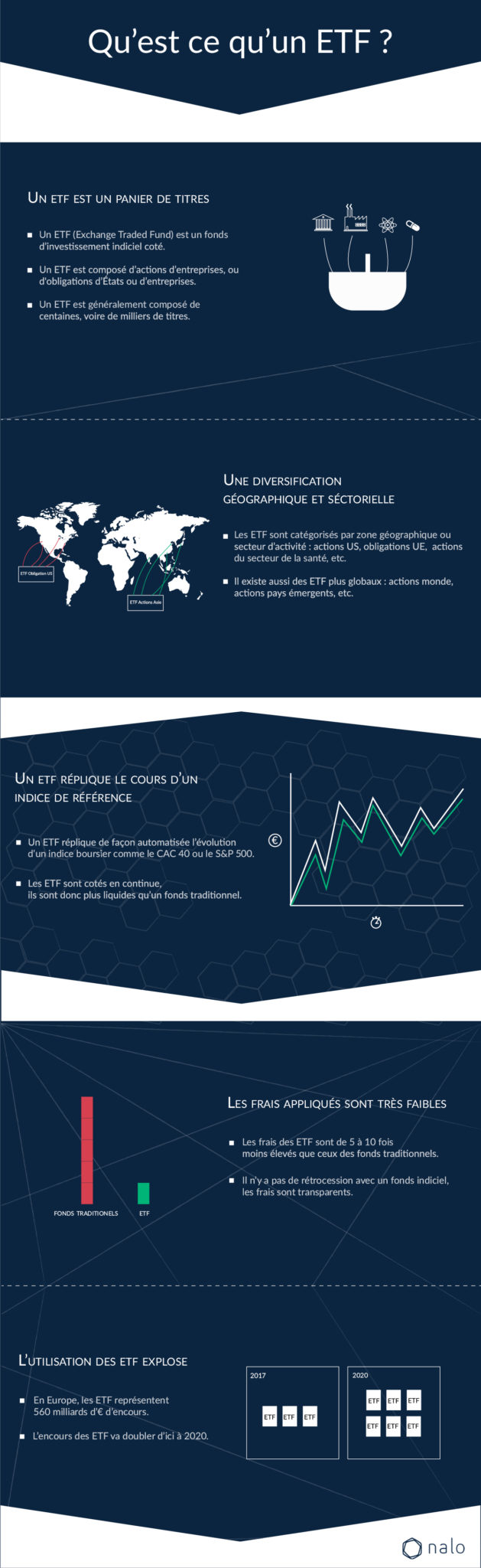 Infographie etf