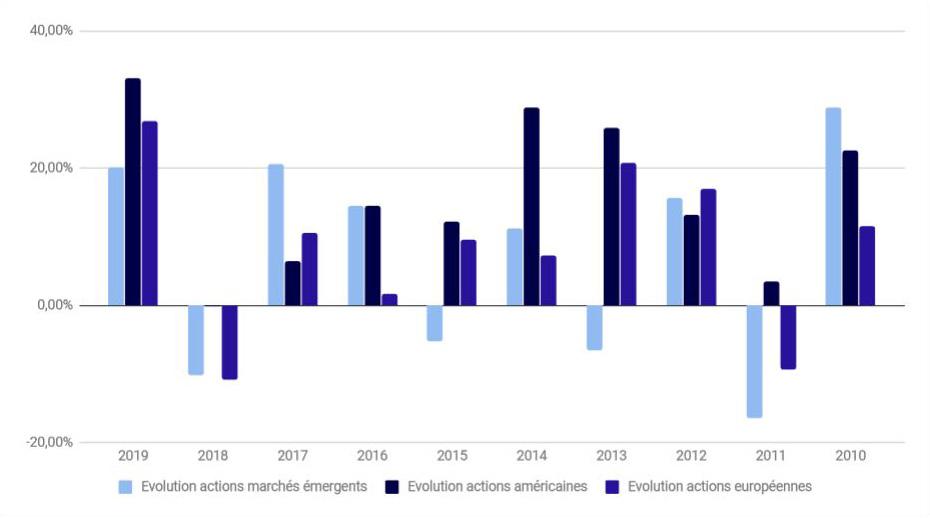 performance placement financier actions américaines européennes pays émergents