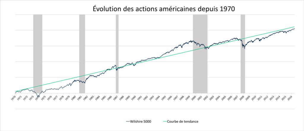 Évolution des actions américaines depuis 1970
