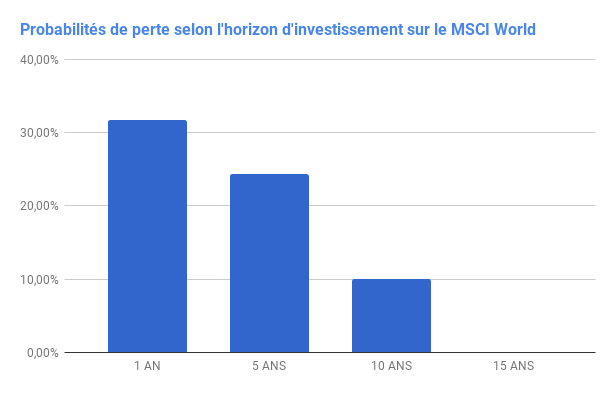 QUEL RISQUE PREND-ON LORSQU'ON INVESTIT EN ACTIONS ?