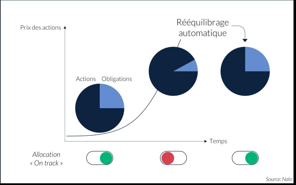 Illustration_Le rééquilibrage automatique