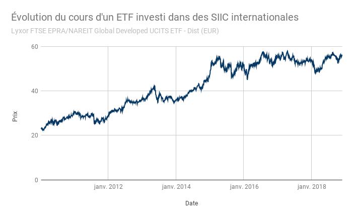 Évolution du cours d'un ETF investi dans des SIIC internationales