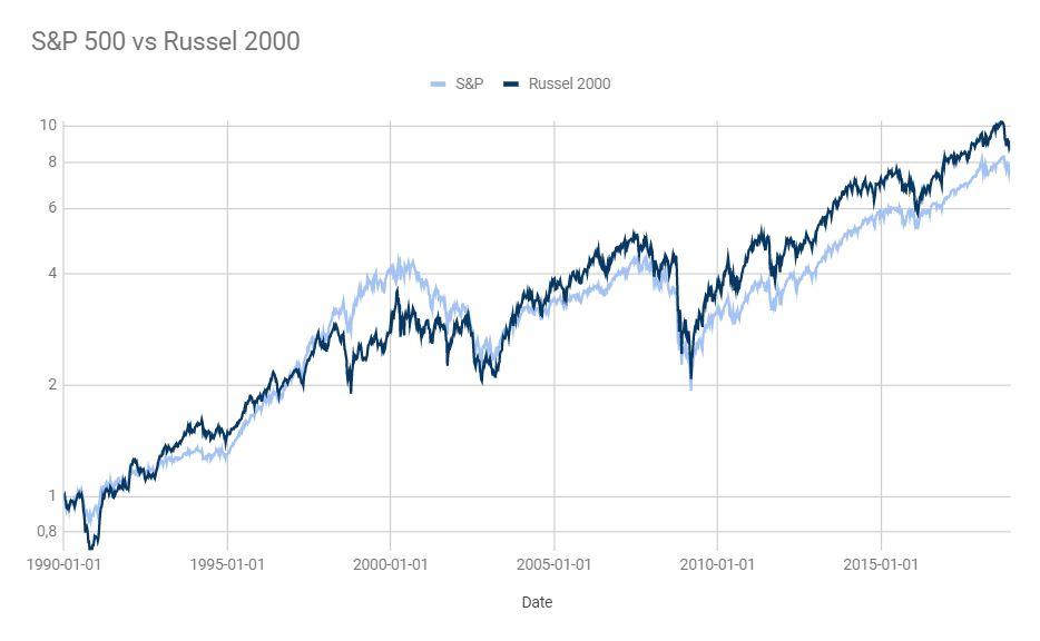 petites et moyennes capitalisations boursières nalo