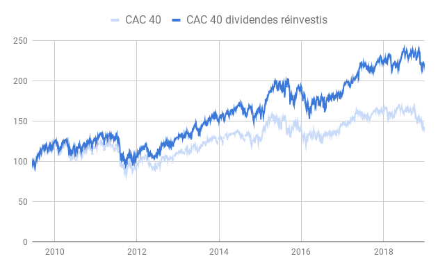 CAC40-dividendes
