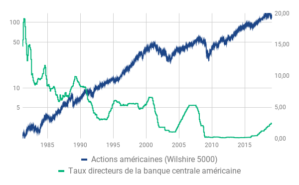 taux directeur et actions