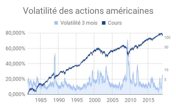 volatilité des actions américaines