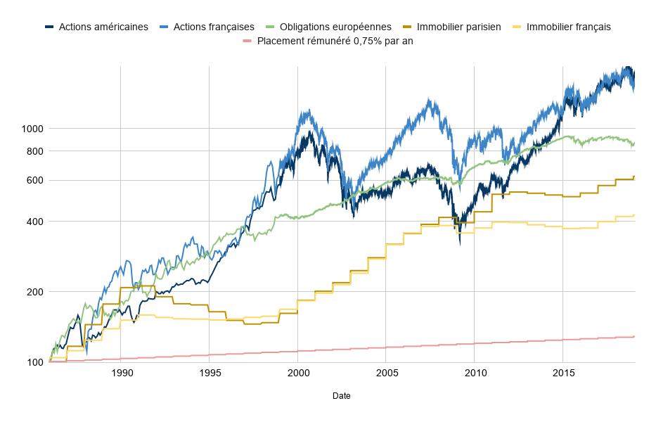investir bourse performance