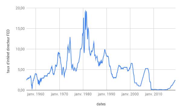taux d'intérêts directeur américains