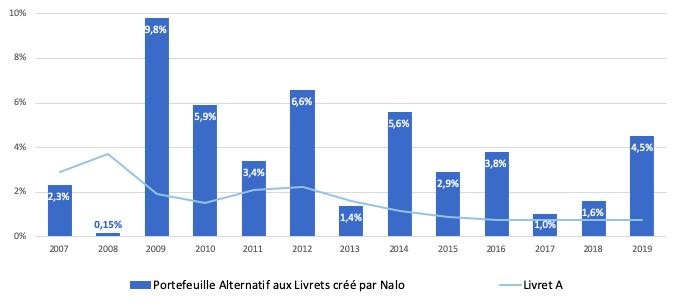 Performances Portefeuille Alternatif aux Livrets Nalo 2019