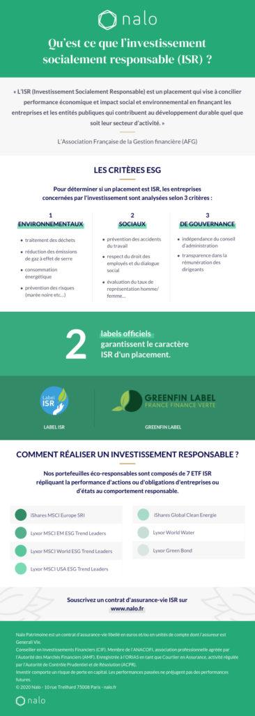 investissement socialement responsable ISR éco-responsable Nalo