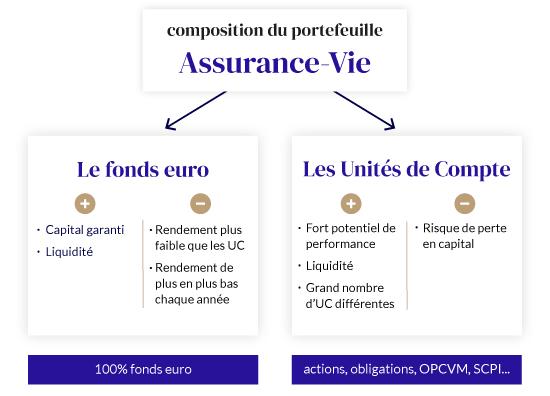 taux assurance vie : composition d'un portefeuille assurance vie