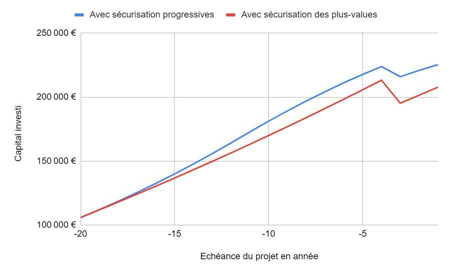 comparaison de la sécurisation progressive et de la sécurisation des plus-values