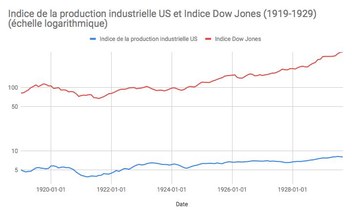 les mécanismes des crises financières - production industrielle US et indice dow jones avant la crise de 1929
