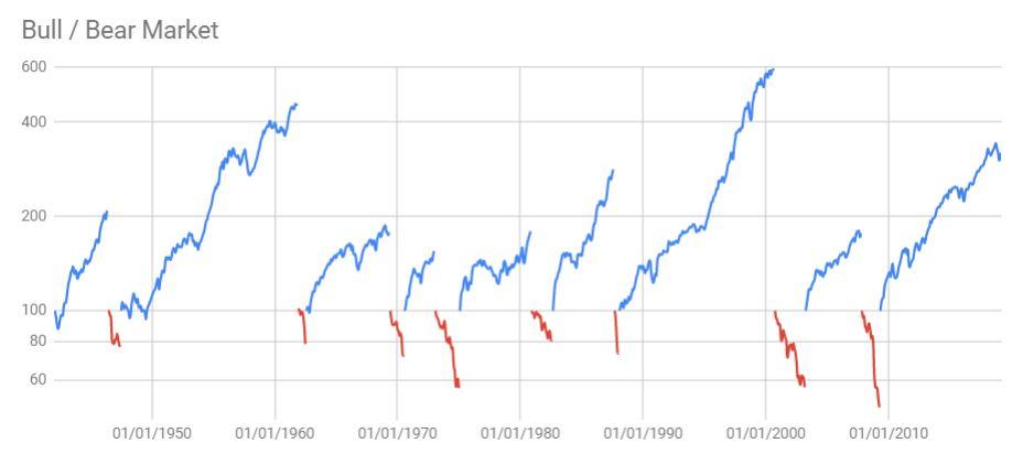 jours de hausse et de baisse SP500 - Nalo