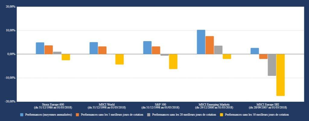performance market timing - Nalo